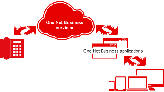Overview of the components of One Net Business