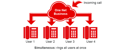 Diagram showing a simultaneous call distribution